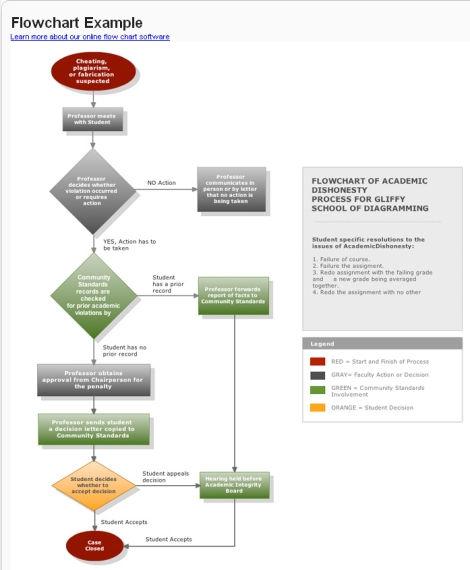 Cmo crear diagramas de flujo online gratis ccuart Choice Image